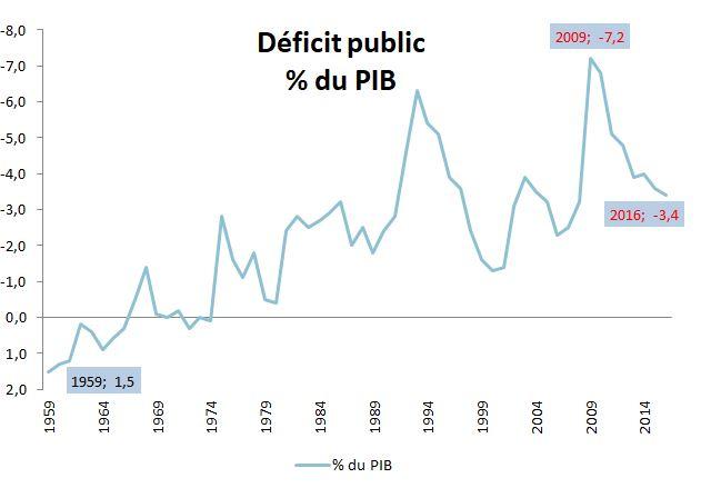 insee_deficit_pib
