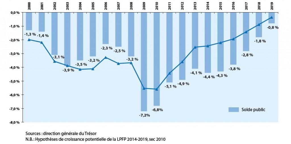 Gov_PLF-2015_deficit